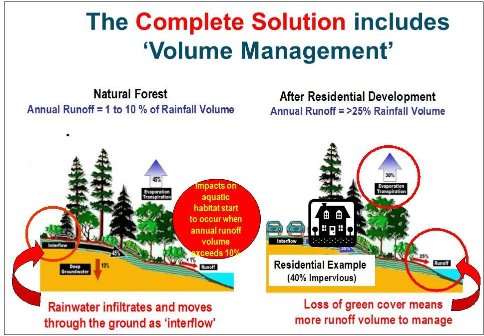 2003-ubcm-urban-forum_complete-solution