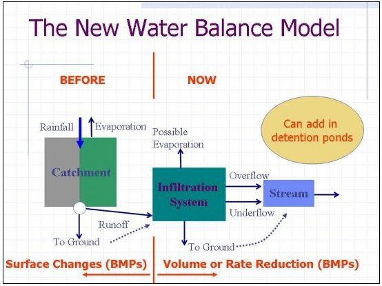 wbm_flow-chart