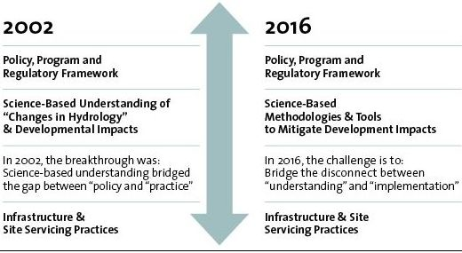 This graphic conceptualizes the nature of the educational challenge in 2002 versus that in 2016.