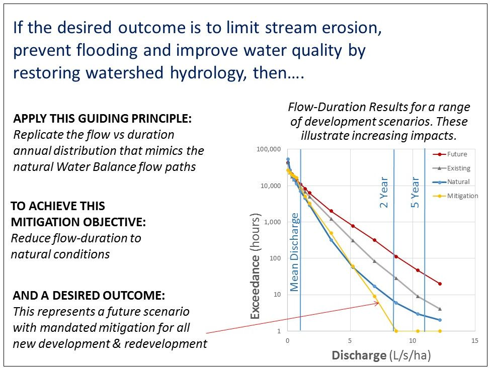 The whole-system, water balance approach simplifies things down to an understanding of the consequences of changes in duration of flow.