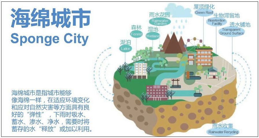 Sponge City Solutions For China S Thirsty And Flooded