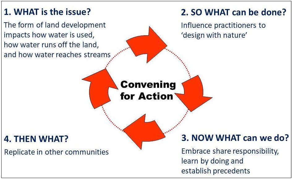 "INFORM, EDUCATE, INSPIRE: Apply the ""BC Process"" for moving from awareness to action."