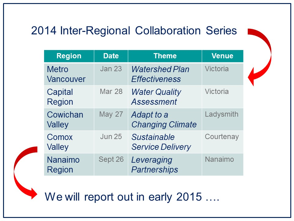 IREI Session #2_Cowichan Valley_May2014_series schedule