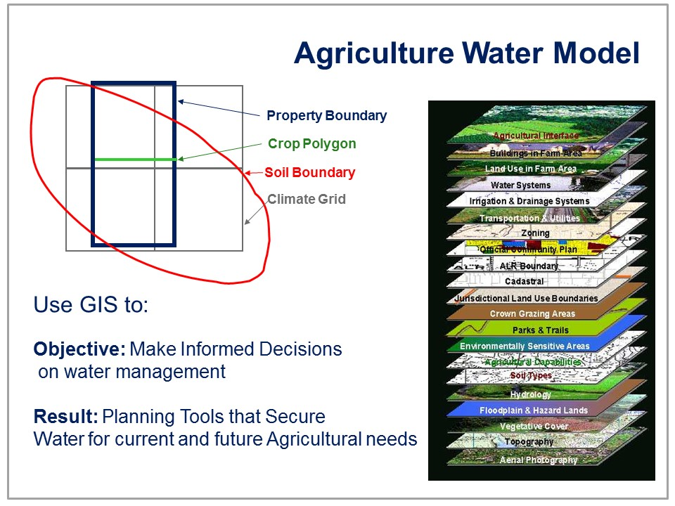Ag Water Demand Model