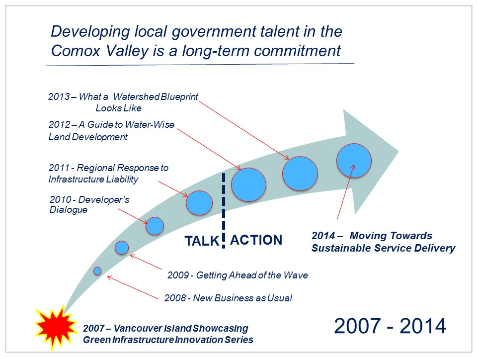 Comox Valley timeline_Feb2015