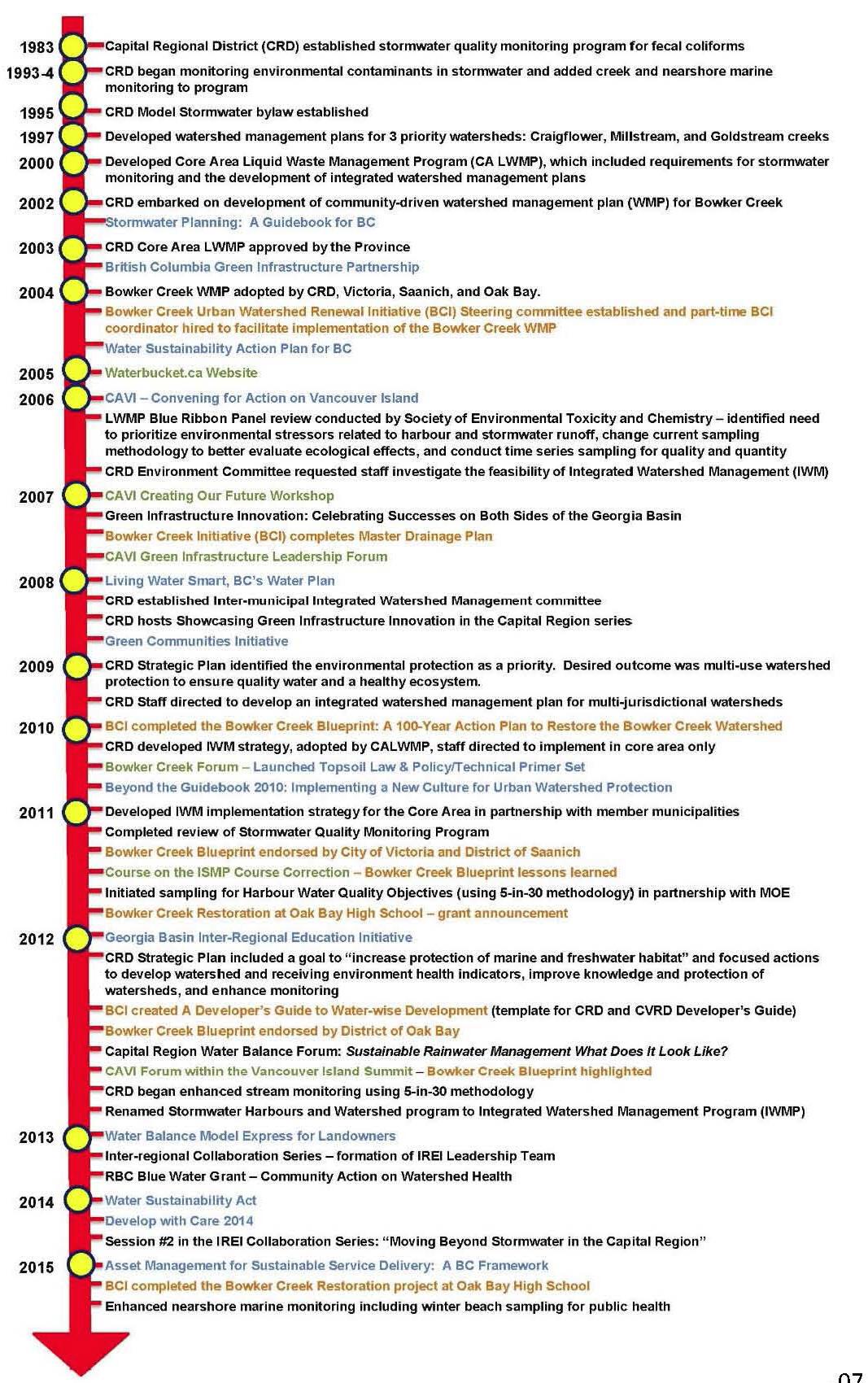 BYGB2015_Timeline_CRD_Oct2015