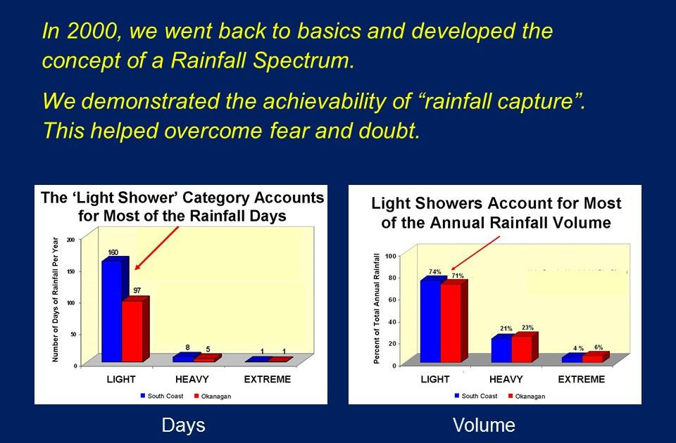 Comox-Valley_rainfall spectrum