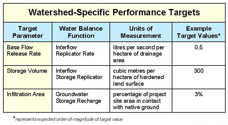 Reference: https://waterbucket.ca/wp-content/uploads/2012/05/Primer-on-Water-Balance-Methodology-for-Protecting-Watershed-Health_February-2014.pdf