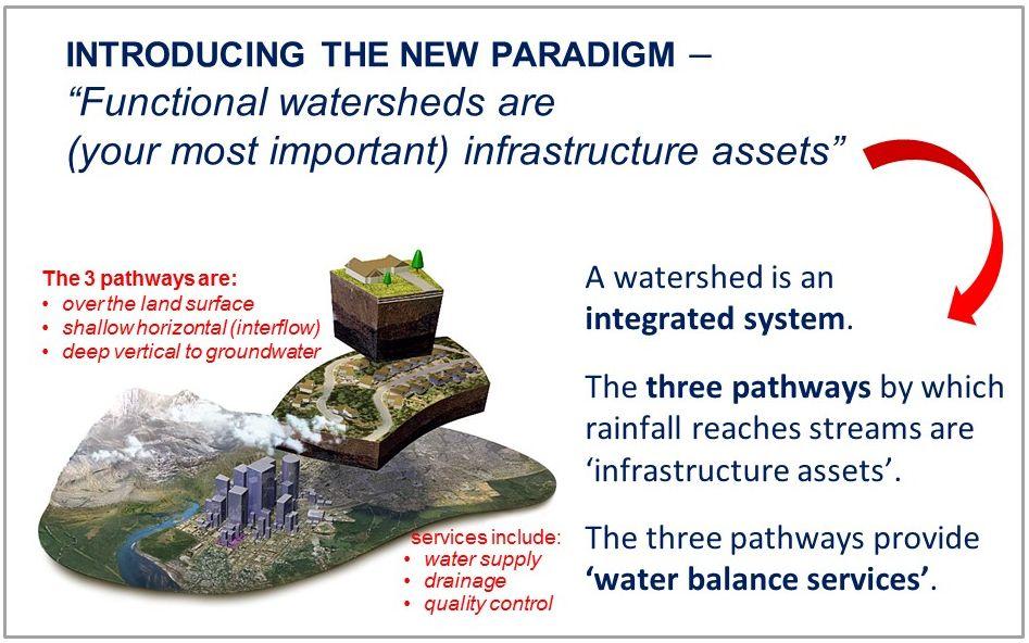 Functional Watersheds_Nov2015