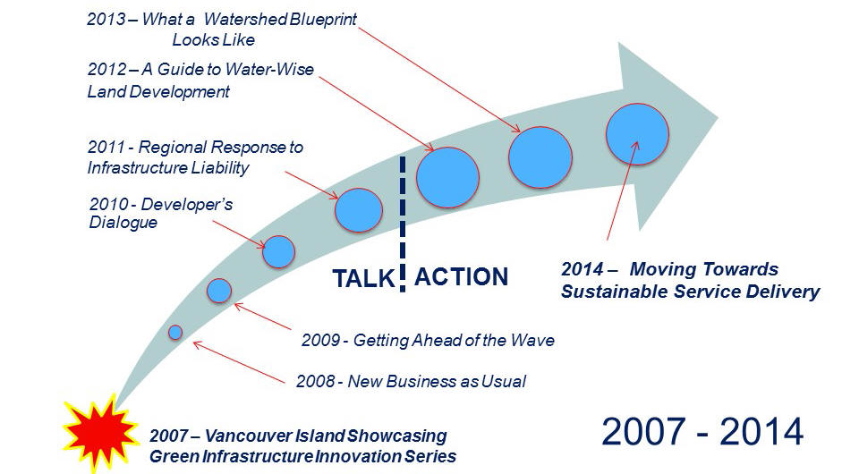 Comox Valley timeline_Feb2015