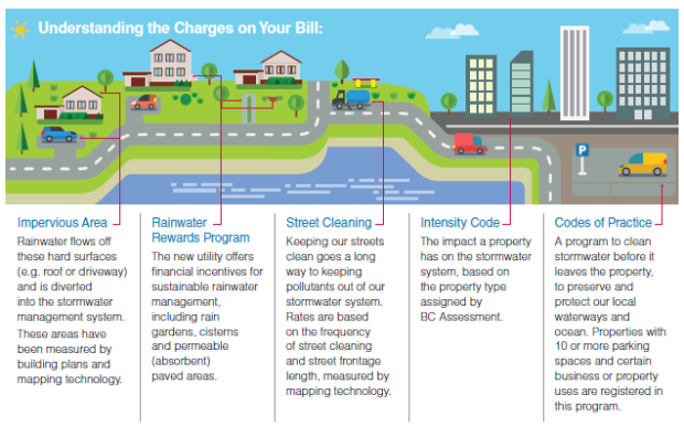 understanding-the-utility-charges