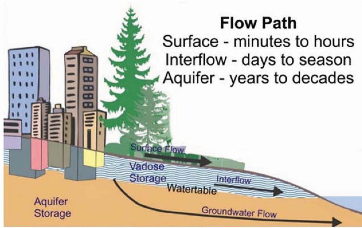 Water Balance Pathways