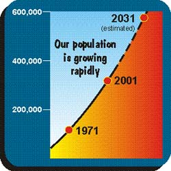 Okanagan_population graph