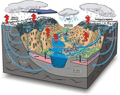 Okanagan_water cycle