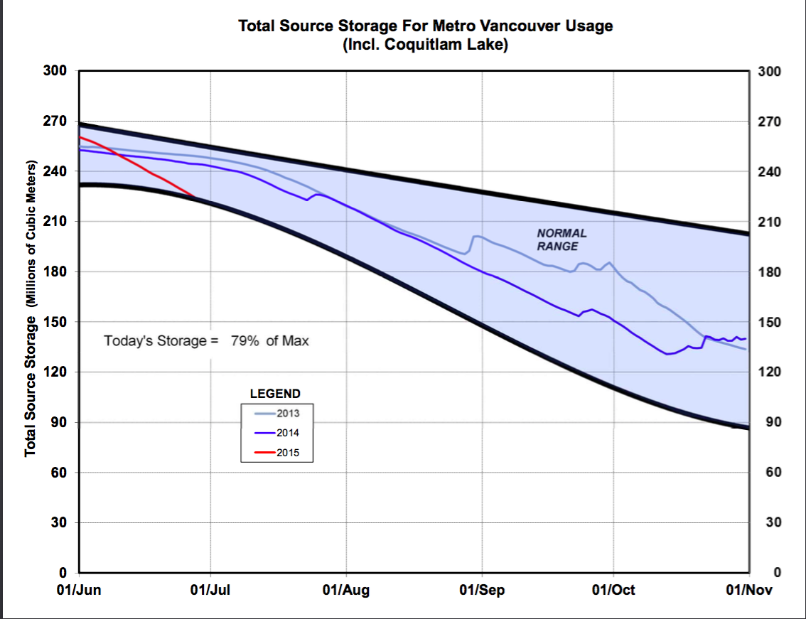 metro-van-reservoir-levels-jun30-2015