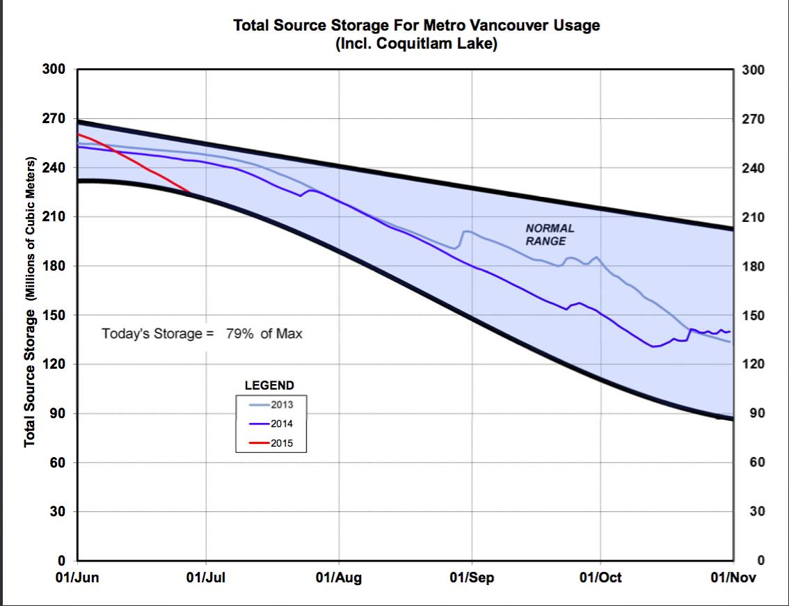metro-van-reservoir-levels-jun30-2015