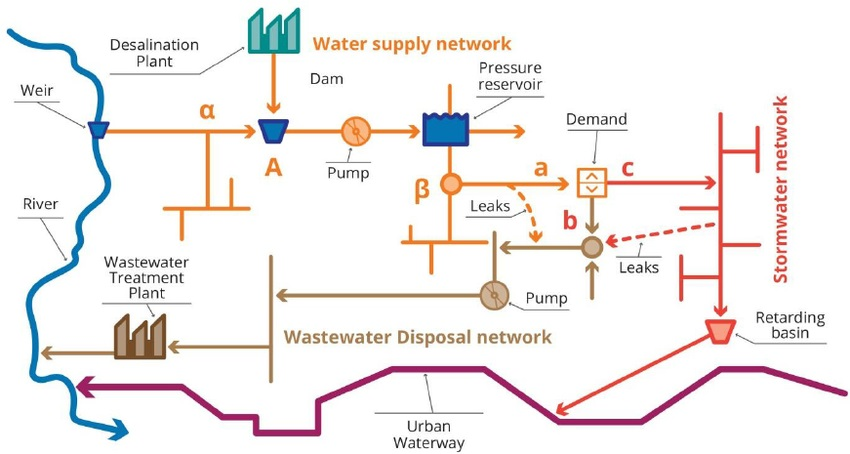 Schematic of the connectivity of urban water networks