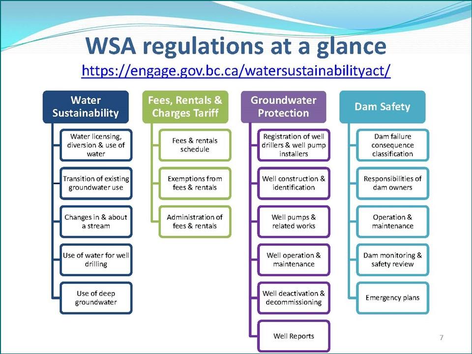 WSA_regulations