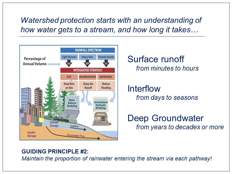 apegbc_sustainable-watershed-systems_oct2016_guiding-principle