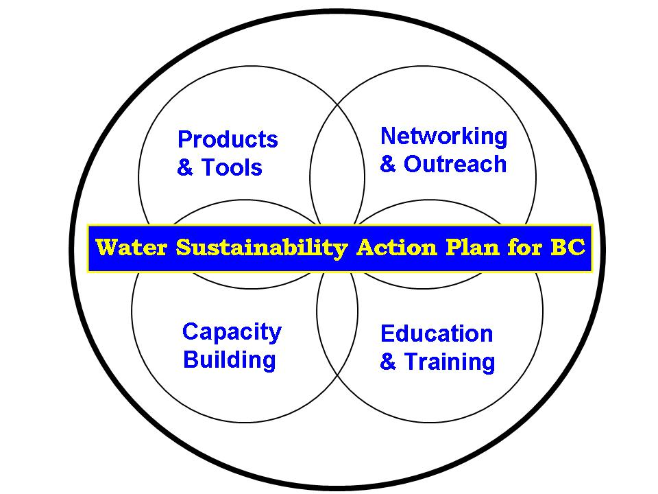 Water-Sustainability-Action-Plan_June2007_logo