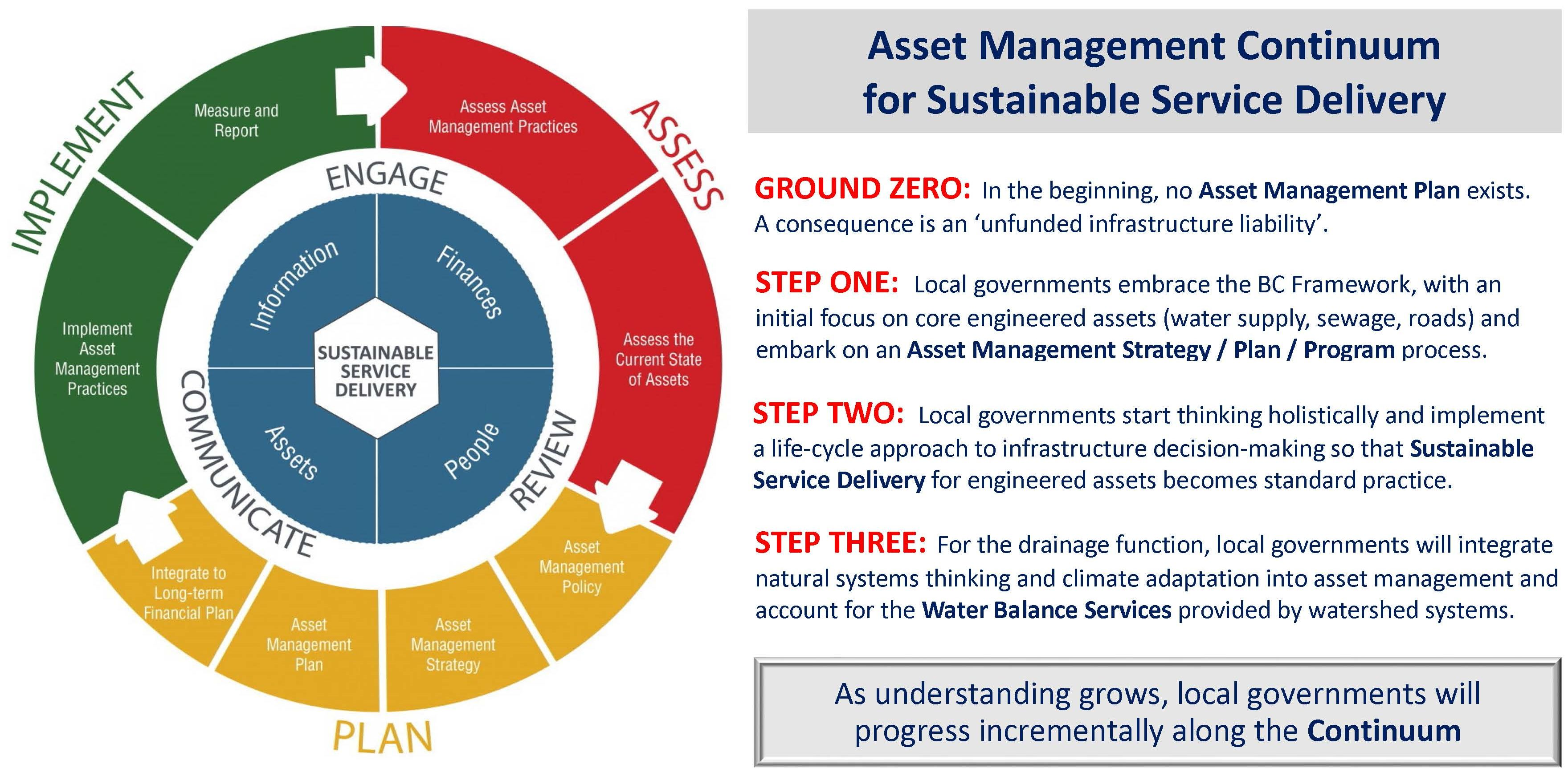 "Sustainable Watershed Systems would be the outcome in Step Three. But it is not a wait-and-see proposition. Even as local governments are progressing through Steps One and Two for their core infrastructure, they need to be laying the groundwork so that they would be ready to implement Step Three.  To learn more about ""Sustainable Watershed Systems, through Asset Management"" - CLICK HERE"