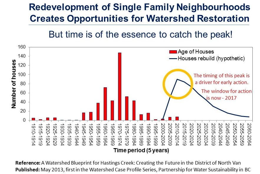 "HOUSING TURNOVER CYCLE: The graph illustrates the relationship between house age and anticipated replacement. In Metro Vancouver, the housing turnover cycle is ~50 years. The North Shore landscape is being transformed by redevelopment as the older housing stock is replaced. In the District of North Vancouver, analysis of air photo imagery shows that per property increases in hard surfaces can be as much as 66% when small houses are replaced by big houses.  IMPLICATIONS FOR STREAM HEALTH: Communities do have choices. Will they capitalize on cumulative beneficial opportunities resulting from the redevelopment cycle to ""get it right"" the second time, refocus business processes to properly manage watershed systems, and restore watershed and stream health? Or, will redevelopment simply be a ""missed opportunity"" that instead accelerates cumulative impacts on stream and watershed health over another 50-year cycle?"