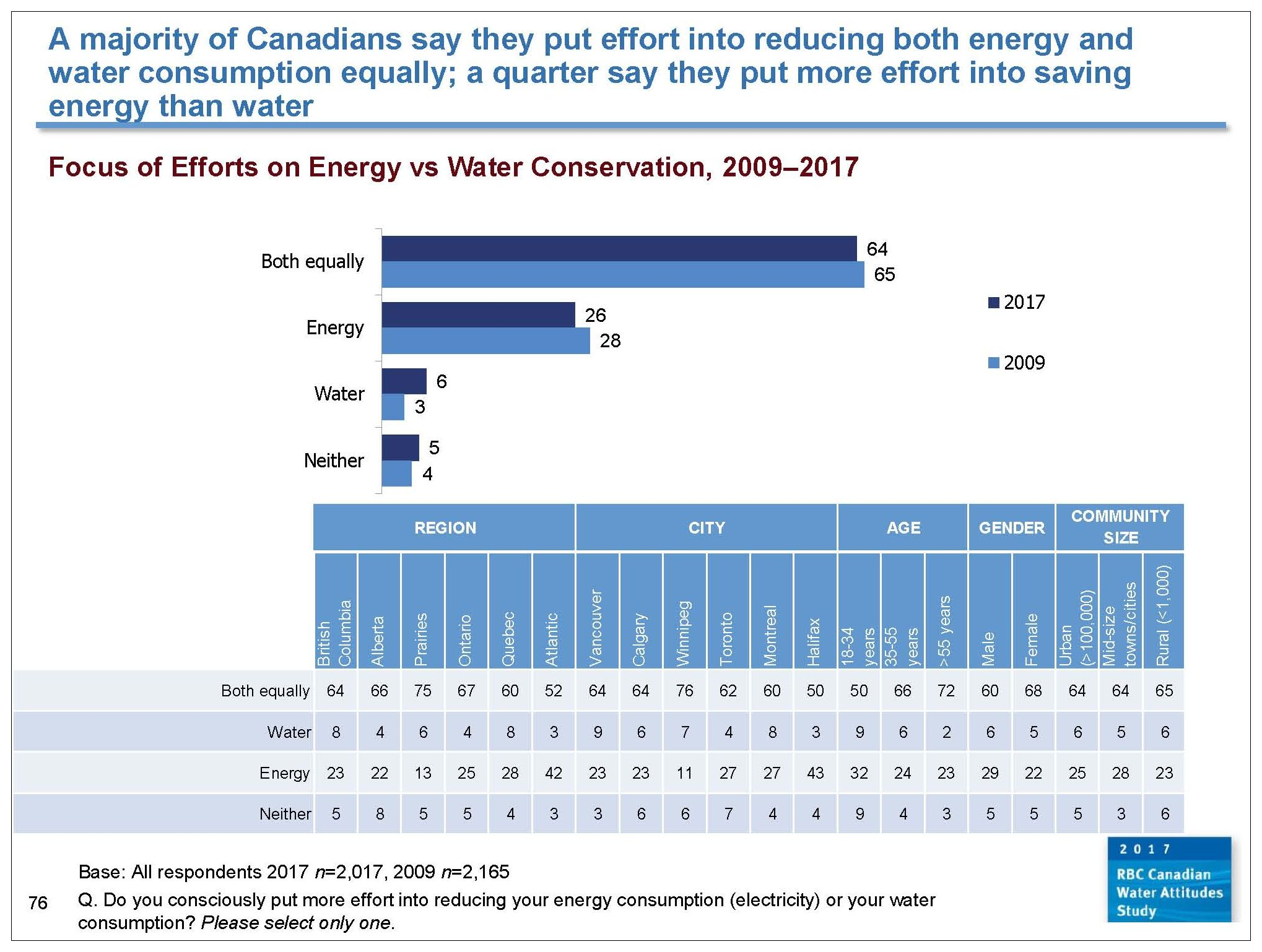 RBC_energy & water savings