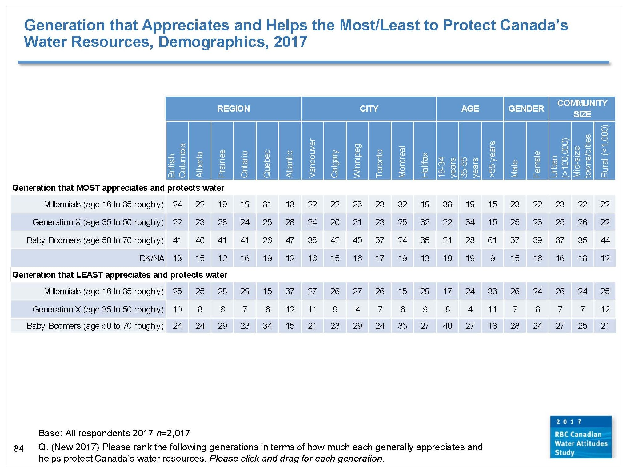 RBC_water attitudes_demographics