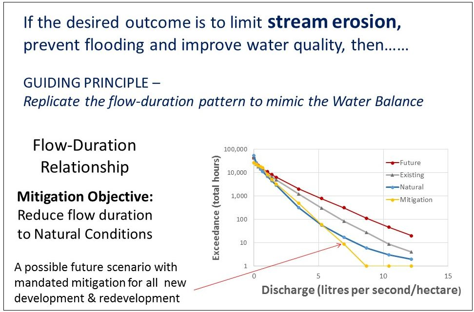 Benefits of Whole-System, Water Balance Approach Less flooding, less stream erosion, more streamflow when needed most. And the results will be:Avoid an unfunded liability. Adapt to a changing climate.