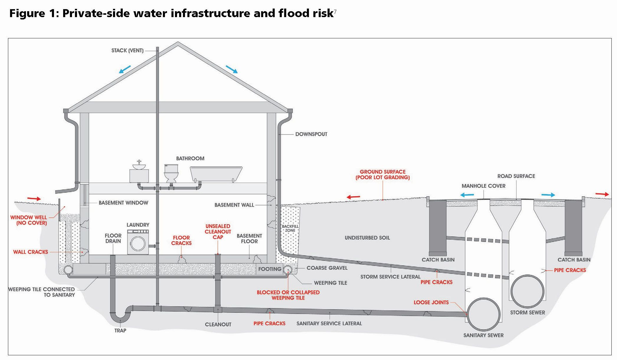Figure 1 illustrates private-side I&I and flood vulnerability issues experienced in many Canadian homes and subdivisions. These vulnerabilities include poor lot grading, uncapped backfill areas, poor downspout discharge practice, lack of sewer backflow protection, degraded sewer laterals, among other vulnerabilities.