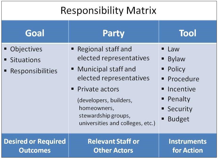 Shared Responsibility Matrix_2010