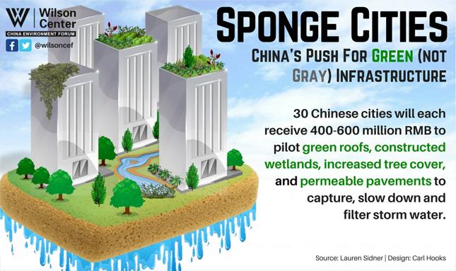 Sponge-Cities_Wilson Center