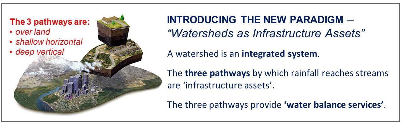 "Moving Towards ""Sustainable Watershed Systems, through Asset Management"", released in November 2015, initiated recognition of 'watersheds as infrastructure assets'."