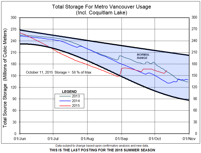 MetroVan_2015 reservoirlevels_Oct11