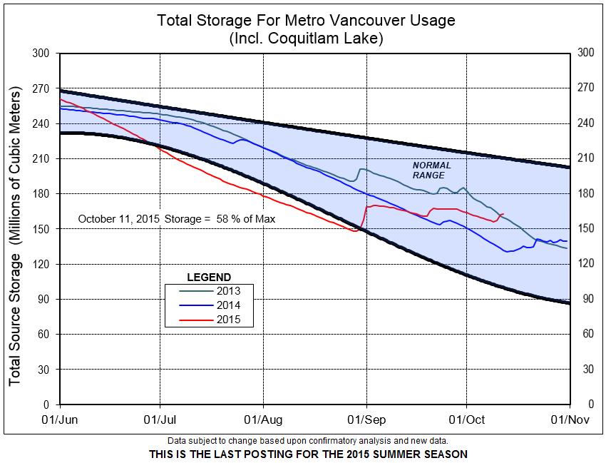 MetroVan_2015 reservoirlevels_Oct11