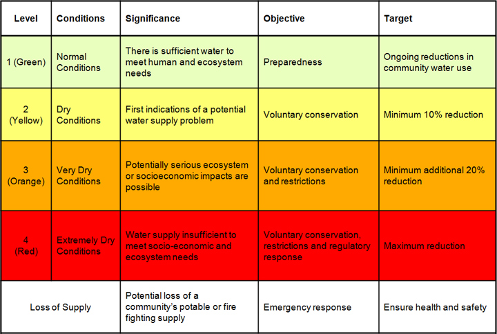 BC-Drought-Level-Classification